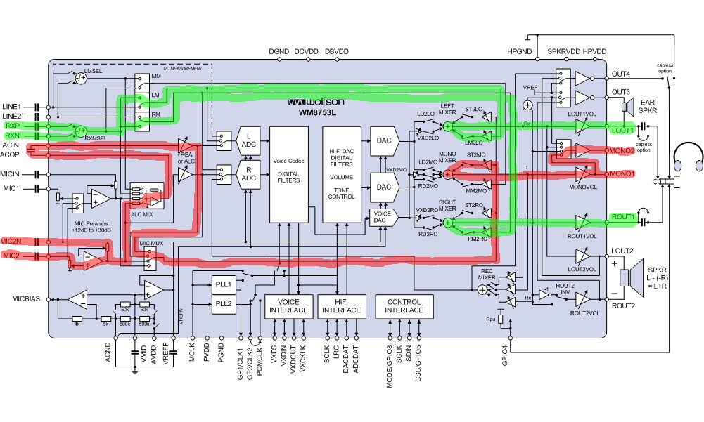 WM8753 BlockDiagram GSM handset.png