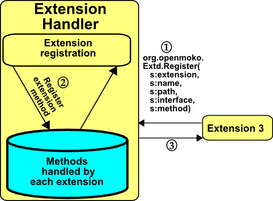 Extensionframework registration.png