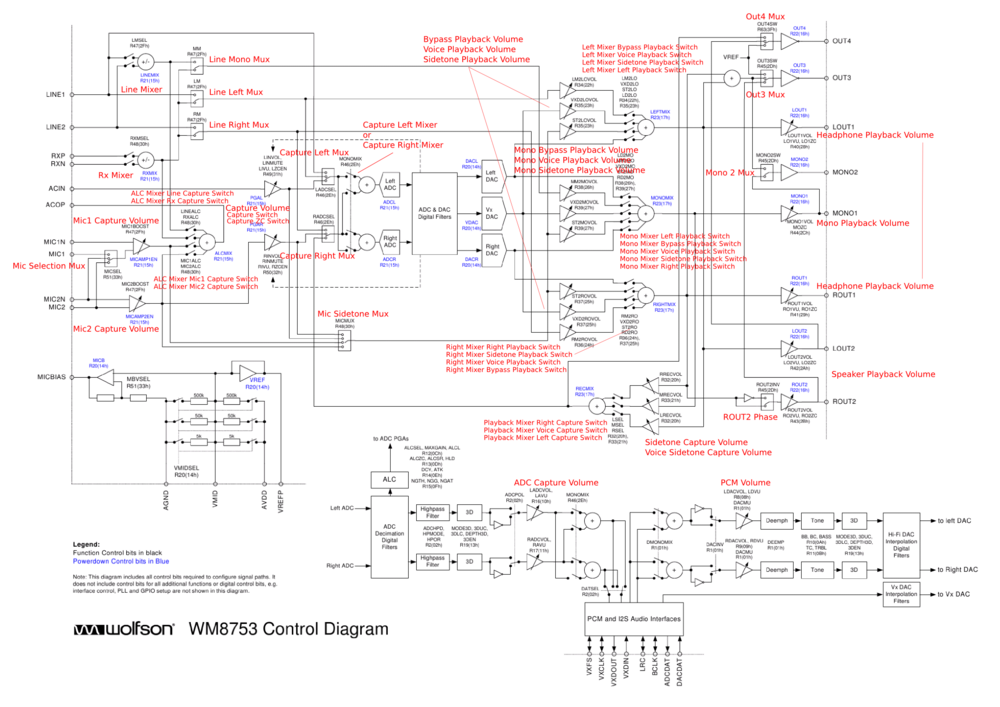 WM8753 routing diagram alsa controls.png