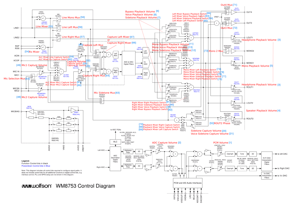 WM8753 routing diagram alsa controls 20101112.png